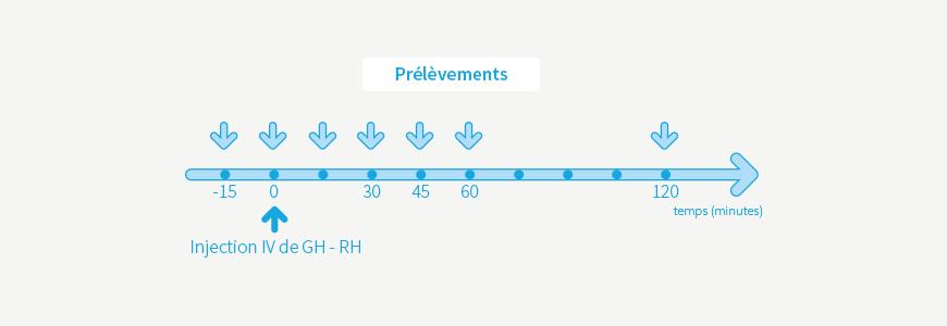 Test au GH-RH (Growth Hormone Releasing Hormone)